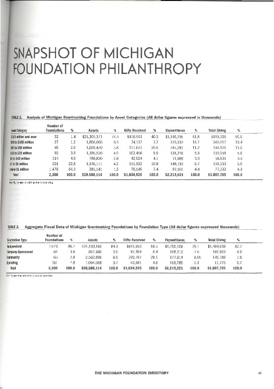 Go to Council of Michigan Foundations 2009 Michigan Foundation Directory e16 excerpts item page