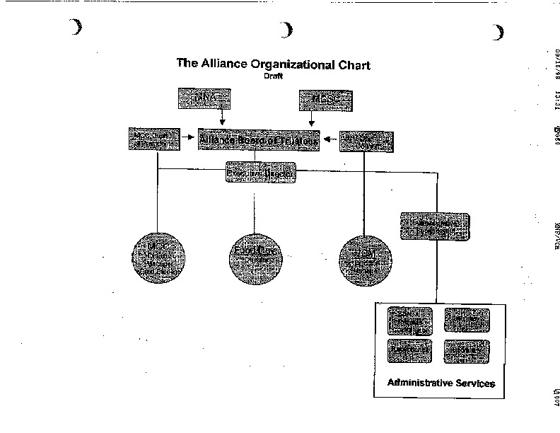Go to ConnectMichigan Alliance 1999-09-16 Figure: Organizational Chart draft item page