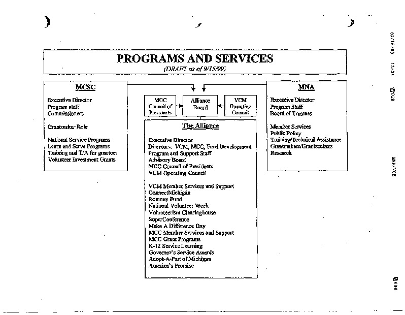 Go to ConnectMichigan Alliance 1999-09-15 Figure: Programs and Services item page