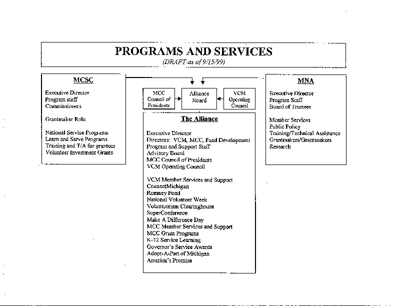 Go to ConnectMichigan Alliance 1999-09-15 figures and organizational chart draft item page